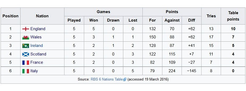 six nations live table
