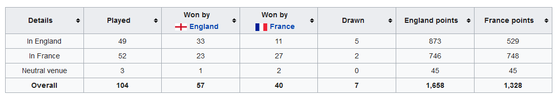 England vs France - Rugby History