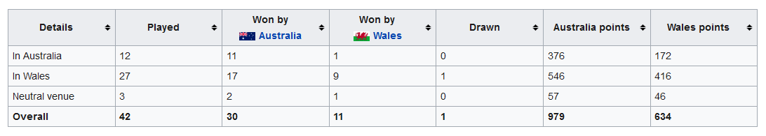 History of rugby union matches between Australia and Wales - Wikipedia